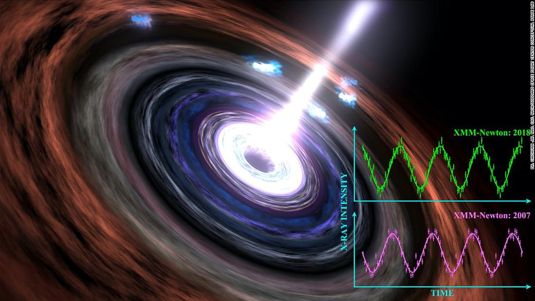 Astronomers testify to the firm heartbeat of the black hole