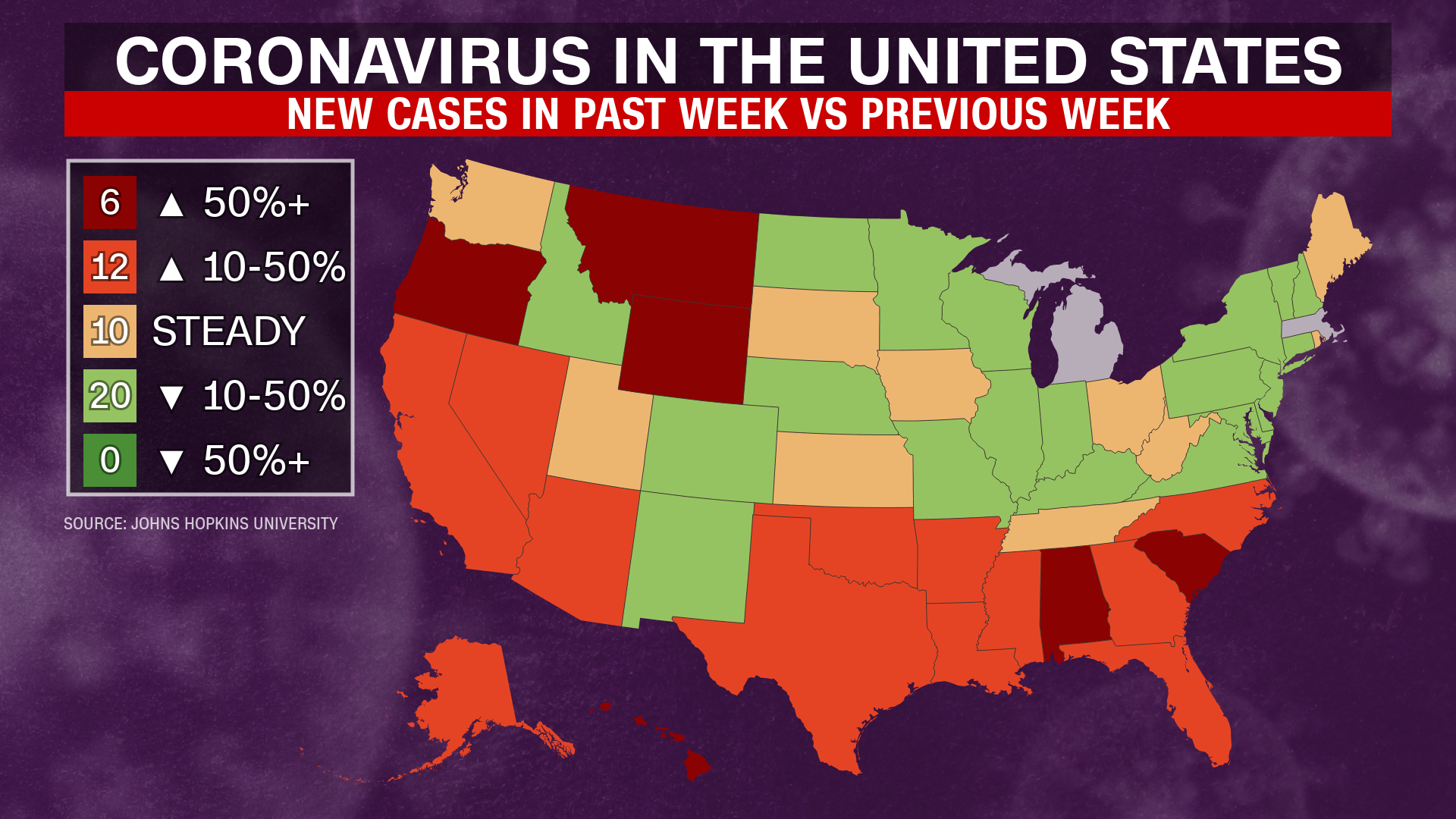 The number of coronavirus cases, which is increasing in 18 US states, predicts more deaths as a model