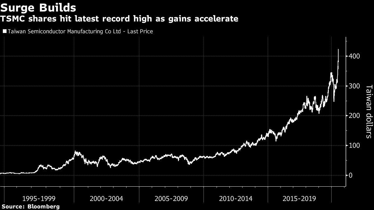 TSMC's $35 Billion Rally Sends Taiwan Stock Index to 1990 Peak