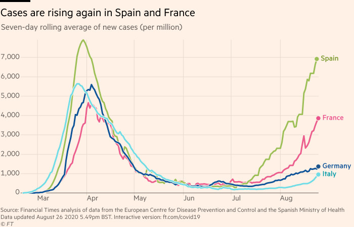Chart showing that cases are rising again in Spain and France