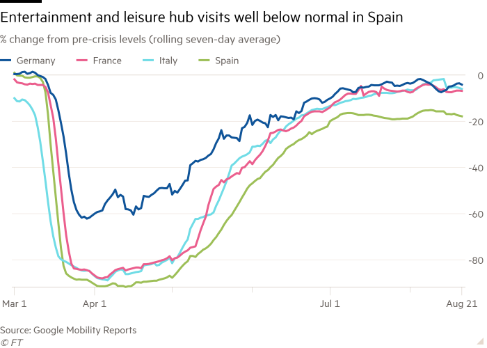Line chart of Rolling 7-day average, % change from pre-crisis levels showing The recovery of the number of trips to entertainment and leisure hubs slows in Spain