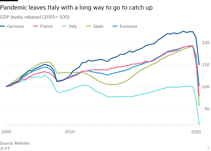 Line chart of GDP levels, rebased. Q3= Oxford Economics forecast showing The pandemic hit eurozone economies differently
