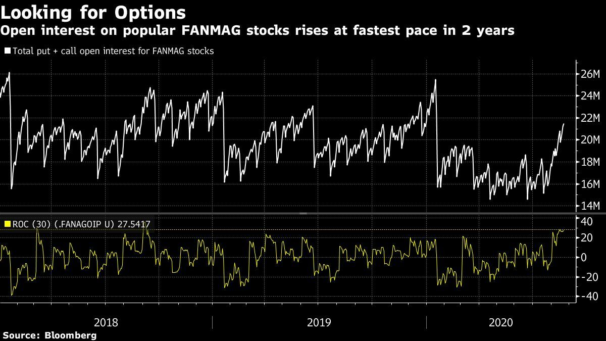 Options traders caused stocks to boom with the purchase of SoftBank