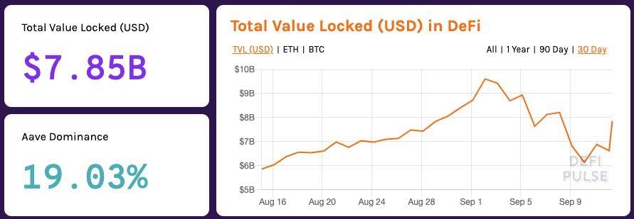Total Value of Locked DeFi (USD)