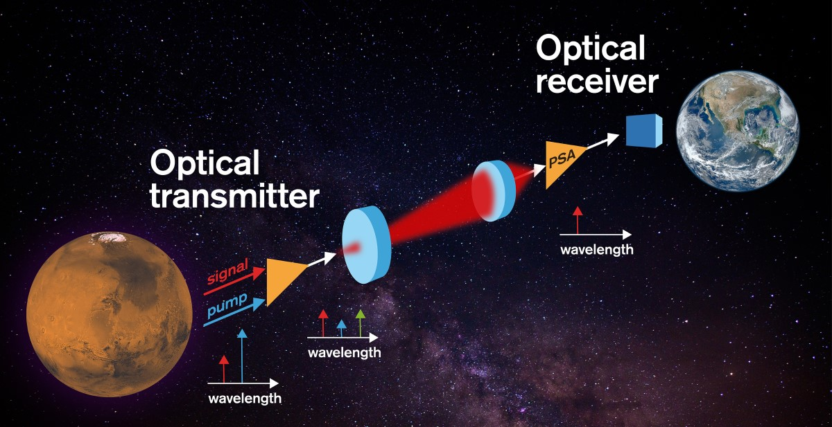 The new receiver will enhance interplanetary communication
