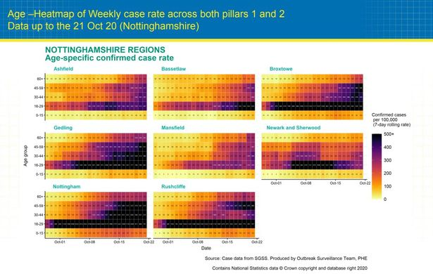 Age - Heat map for weekly condition rate across Nottinghamshire - data as of October 21