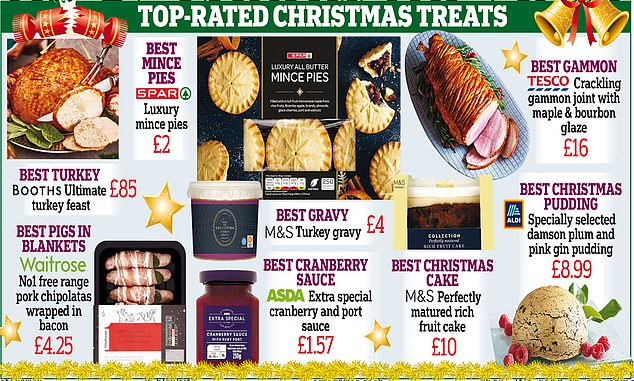 The budget-friendly Spar supermarket chain beats its luxury competitors to become the best Christmas pie this year