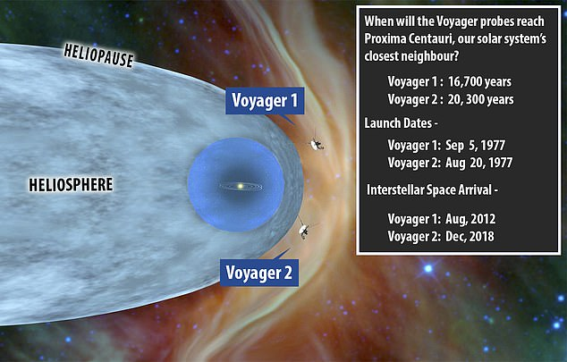 Voyager 2 launched in 1977 and reached interstellar space just two years earlier