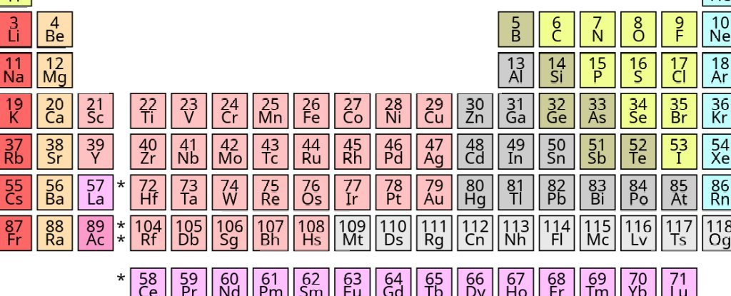 Scientists are proposing a new periodic table, which is flight
