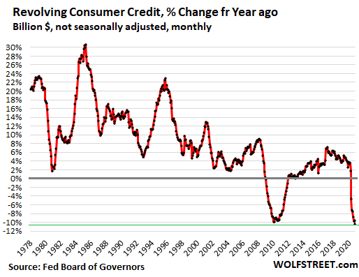 Consumers finally getting smart?  Credit card balances are dropping on record