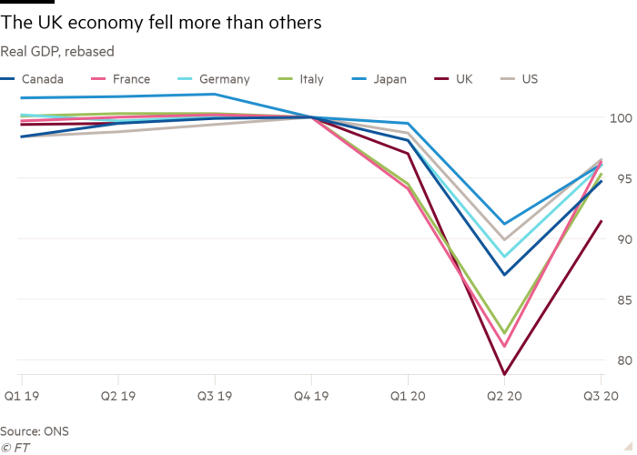 Line chart of real GDP, rewritten to show that the UK economy has declined the most