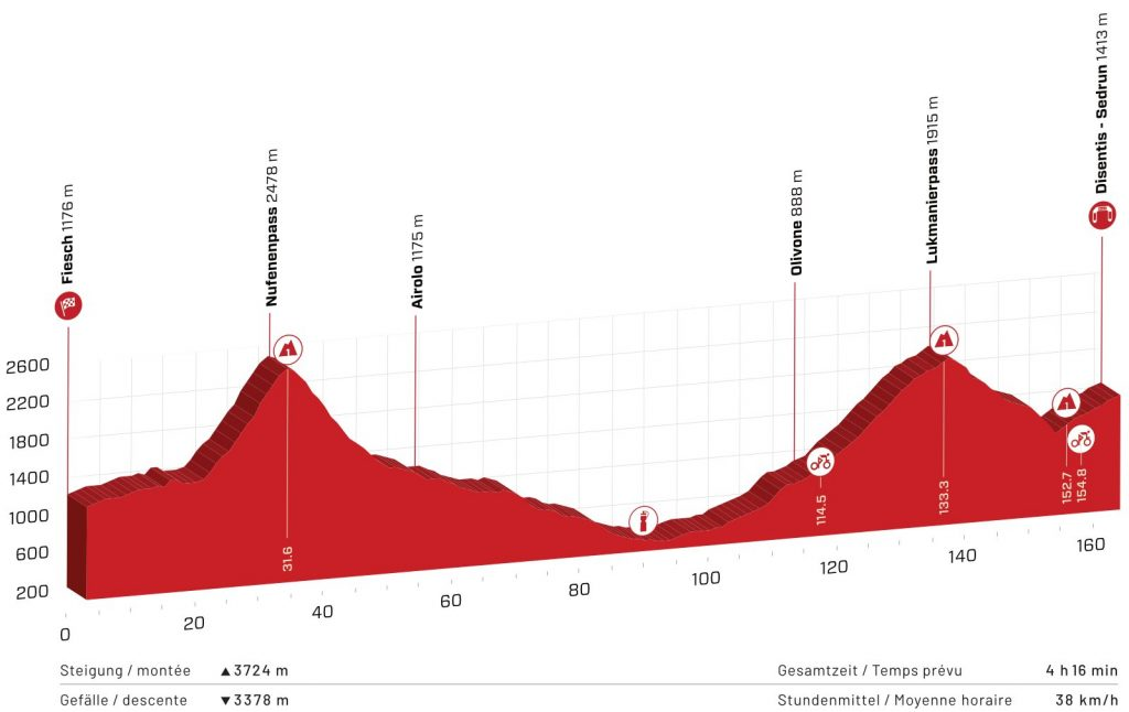 A glimpse of the sixth stage of the Tour de Suisse 2021