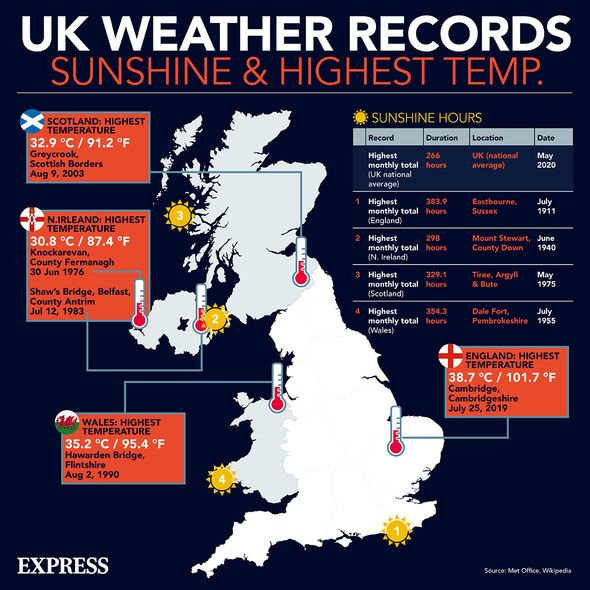 UK weather records