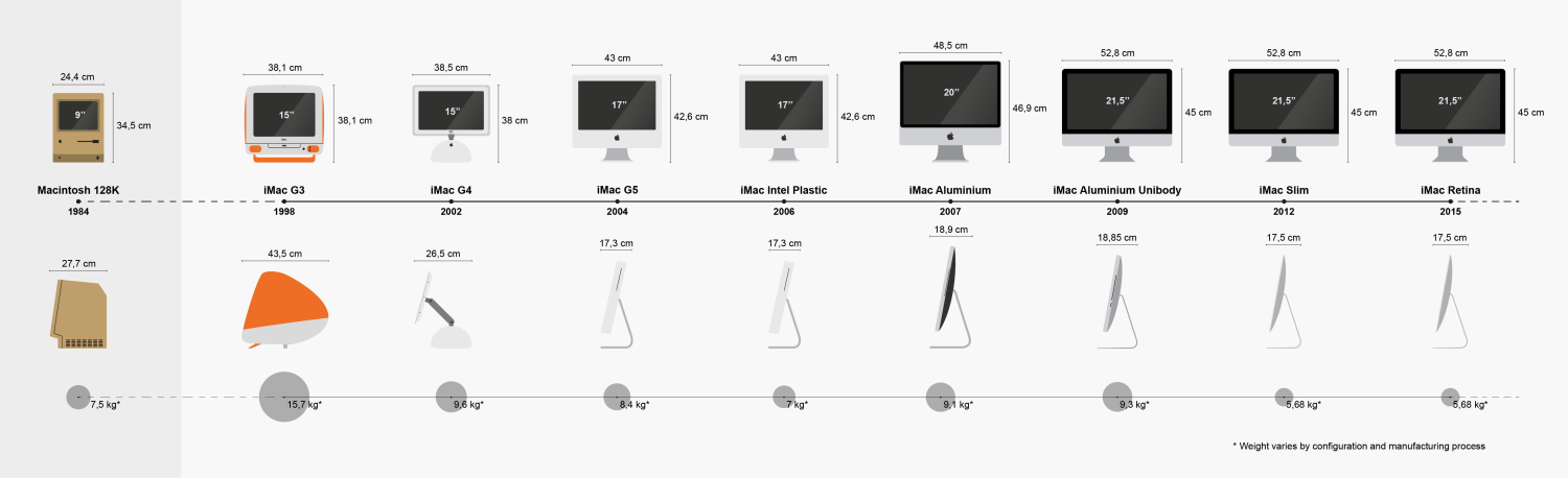 IMac redesign over the years (Wikimedia Commons)