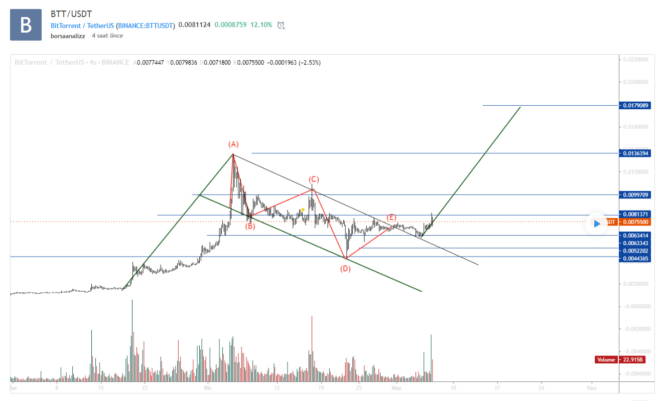 BTT / USDT (stock exchange analysis)