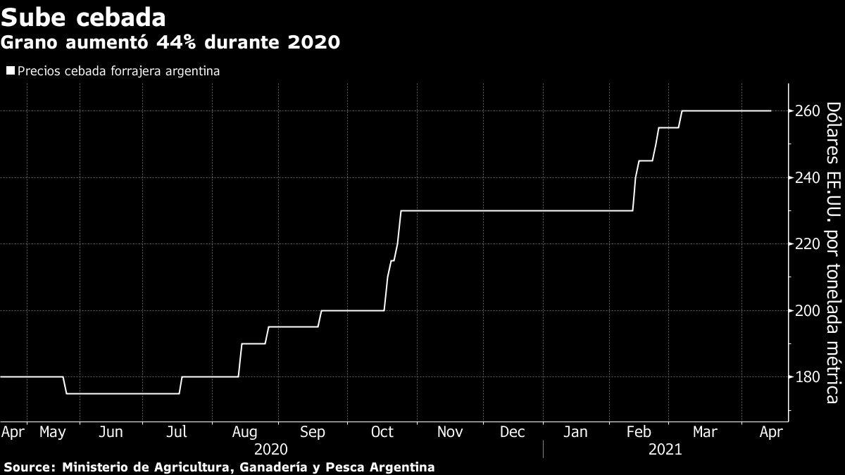 Conflict between Australia and China opens the door to Argentine barley