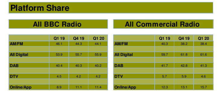 Platform - Radio.  The UK audience survey (again via the diary) provides interesting data on digital natives as well.  But this is not all good news.  rather