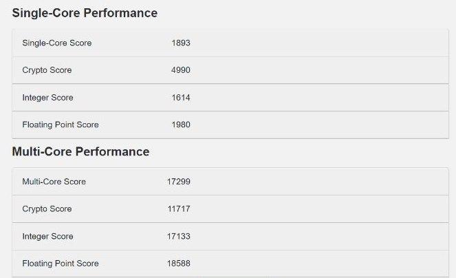 Core i9 12900K in Geekbench sub-benchmark database