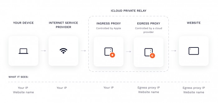Newly Discovered Flaw in iCloud Private Relay Service Leaks User's IP Address – Apple-cnBeta.COM